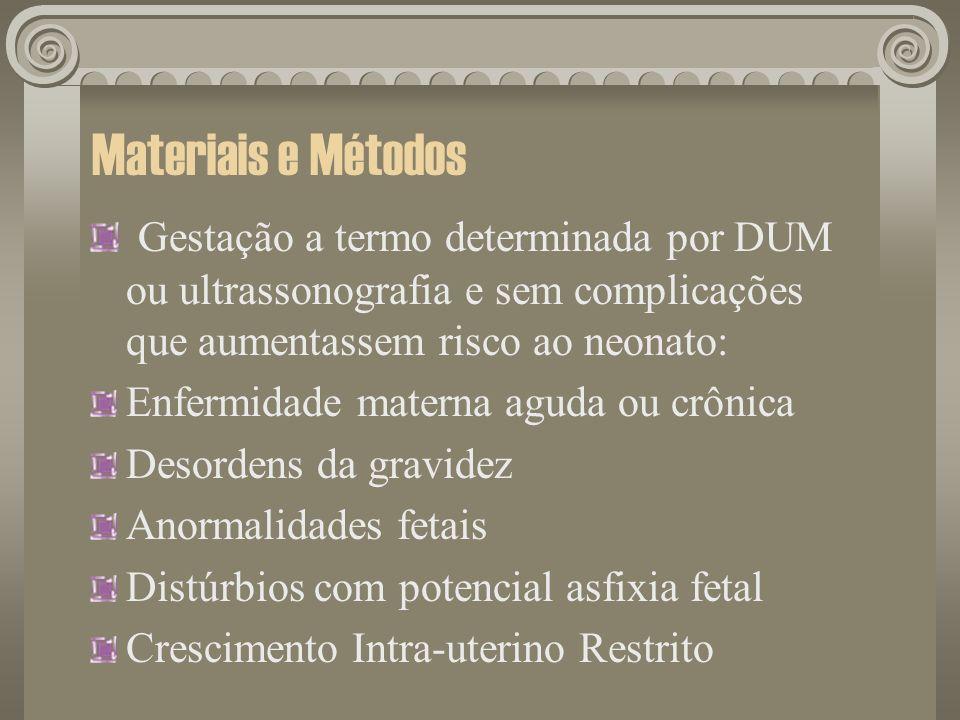 Materiais e Métodos Gestação a termo determinada por DUM ou ultrassonografia e sem complicações que aumentassem risco ao neonato: Enfermidade materna