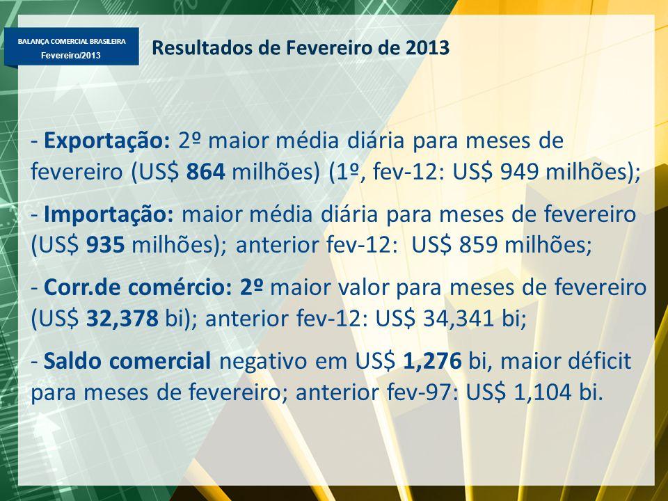 BALANÇA COMERCIAL BRASILEIRA Fevereiro/2013 Balança Comercial Brasileira Fevereiro 2013 – US$ milhões FOB