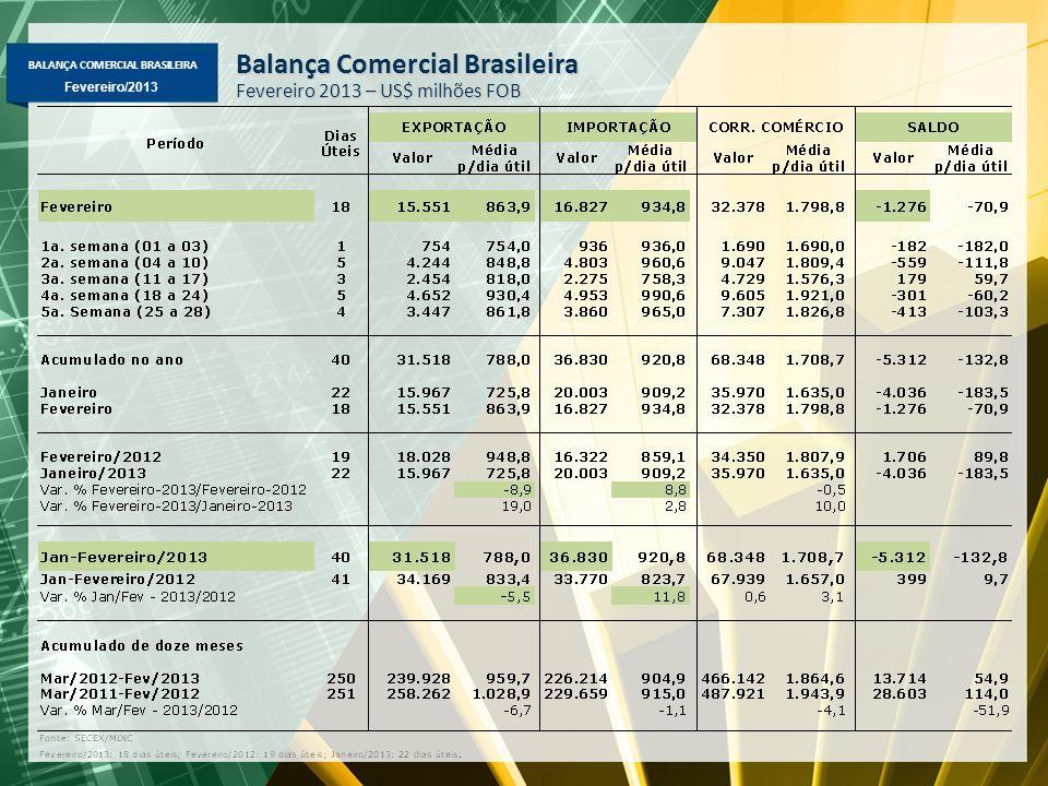 BALANÇA COMERCIAL BRASILEIRA Fevereiro/2013 Exportação Mensal Média diária – US$ milhões FOB