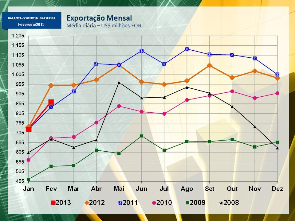 BALANÇA COMERCIAL BRASILEIRA Fevereiro/2013 Variação % das exportações na comparação de fevereiro sobre igual mês do ano anterior