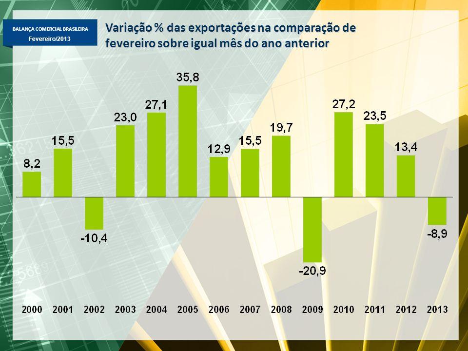 BALANÇA COMERCIAL BRASILEIRA Fevereiro/2013 Importação Mensal Média diária – US$ milhões FOB