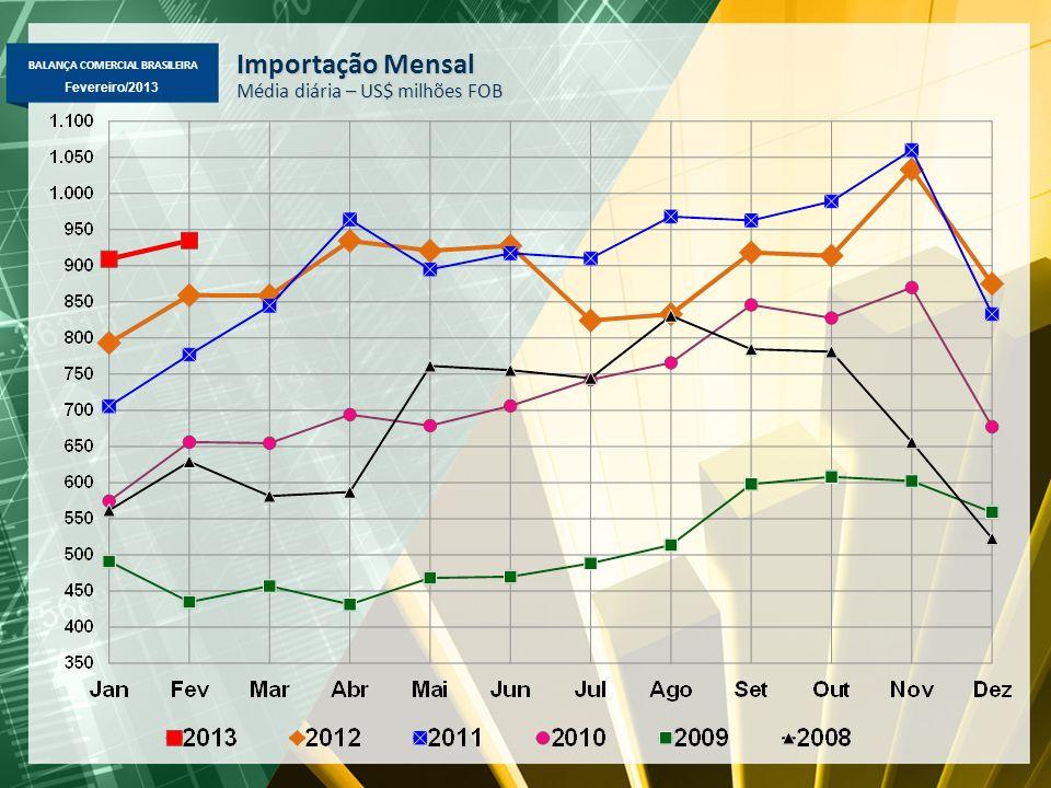 BALANÇA COMERCIAL BRASILEIRA Fevereiro/2013 Variação % das importações na comparação de fevereiro sobre igual mês do ano anterior