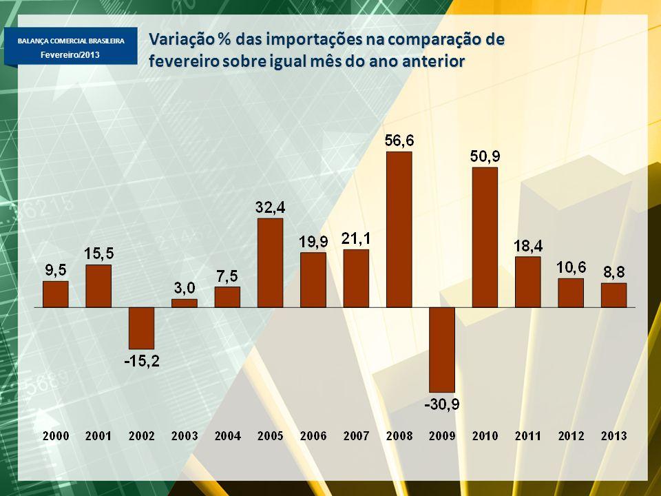 BALANÇA COMERCIAL BRASILEIRA Fevereiro/2013 Exportação Brasileira Fator Agregado – US$ milhões FOB