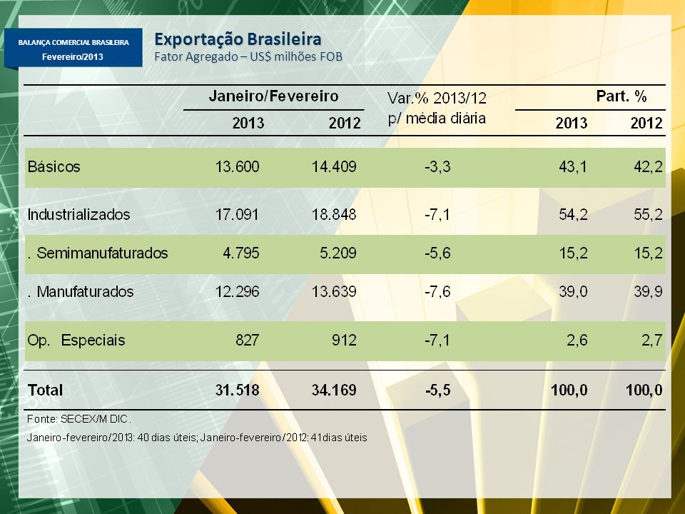 BALANÇA COMERCIAL BRASILEIRA Fevereiro/2013 Exportação Brasileira – Janeiro-Fevereiro 2013/2012 Principais Variações (%) em Valor, Quantidade e Preço ValorQuantPreçoMercados: maiores aumentos Básicos - Minério de ferro+11,8%+13,9%-1,8%China, Japão, Omã, Coreia do Sul - Milho em grão+404,6%+406,0%-1,9%Coréia do Sul, Japão, EUA e Taiwan - Carne de frango+7,8%-4,9%+10,7% Japão, China, Arábia Saudita, Emirados Árabes - Carne bovina+36,4%+40,8%-5,6%Rússia, Hong Kong, Venezuela e Chile - Petróleo-52,3%-45,4%-6,8%EUA, China e Índia Semimanufaturados - Açúcar em bruto+24,0%+48,9%-18,8%Malásia, Rússia, China e Indonésia - Celulose+3,1%+2,9%+0,3%China, Países Baixos, EUA e Itália Manufaturados -Automóveis+12,2%+1,2%+10,9%Argentina, México, Colômbia, Venezuela -Etanol+166,8%+231,0%-21,4%EUA, El Salvador, Jamaica, Coreia do Sul - Laminados planos+36,5%+85,2%-28,3%Vietnã, Colômbia, Chile e Venezuela - Óleos combustíveis-65,4%-61,0%-3,6% Países Baixos, Cingapura e Ant.
