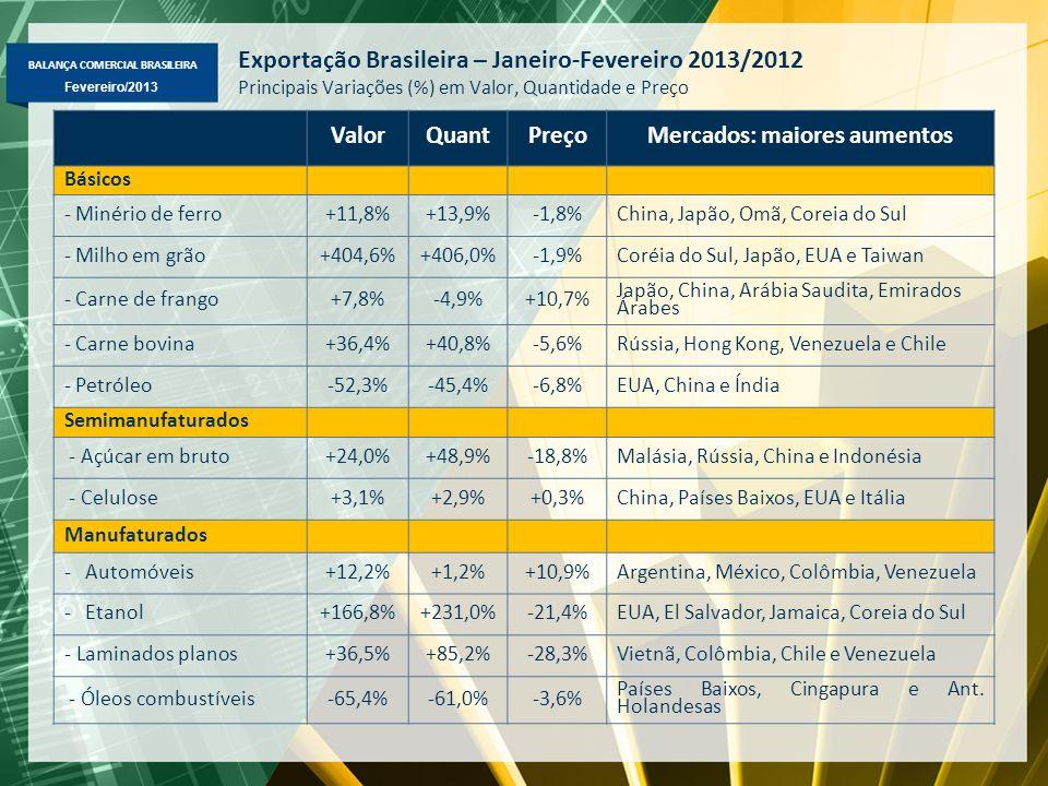BALANÇA COMERCIAL BRASILEIRA Fevereiro/2013 Exportação mensal de soja em grão por tonelada
