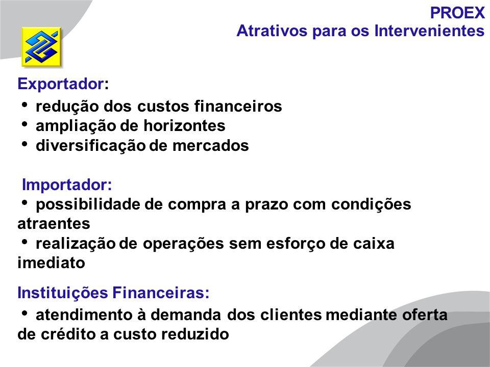 PROEX Atrativos para os Intervenientes Exportador: redução dos custos financeiros ampliação de horizontes diversificação de mercados Importador: possi