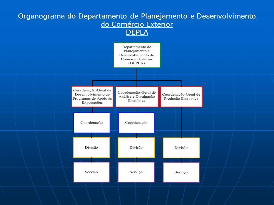Organograma do Departamento de Planejamento e Desenvolvimento do Comércio Exterior DEPLA