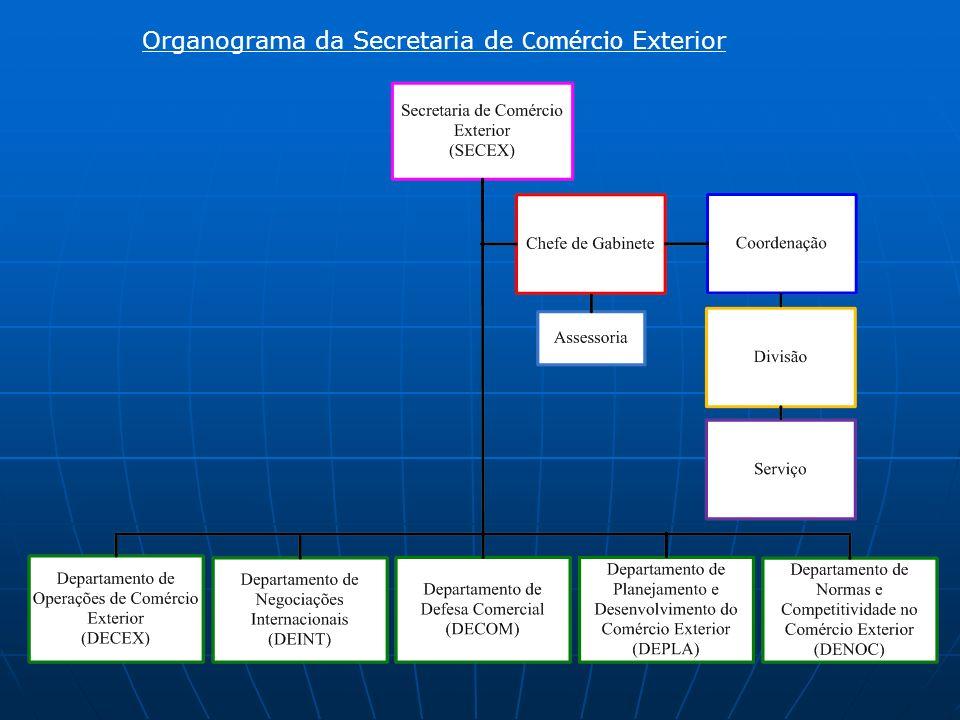 Organograma da Secretaria de Comércio Exterior