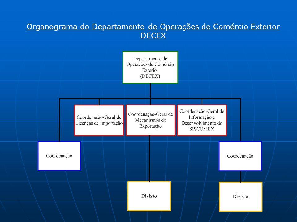 Organograma do Departamento de Operações de Comércio Exterior DECEX