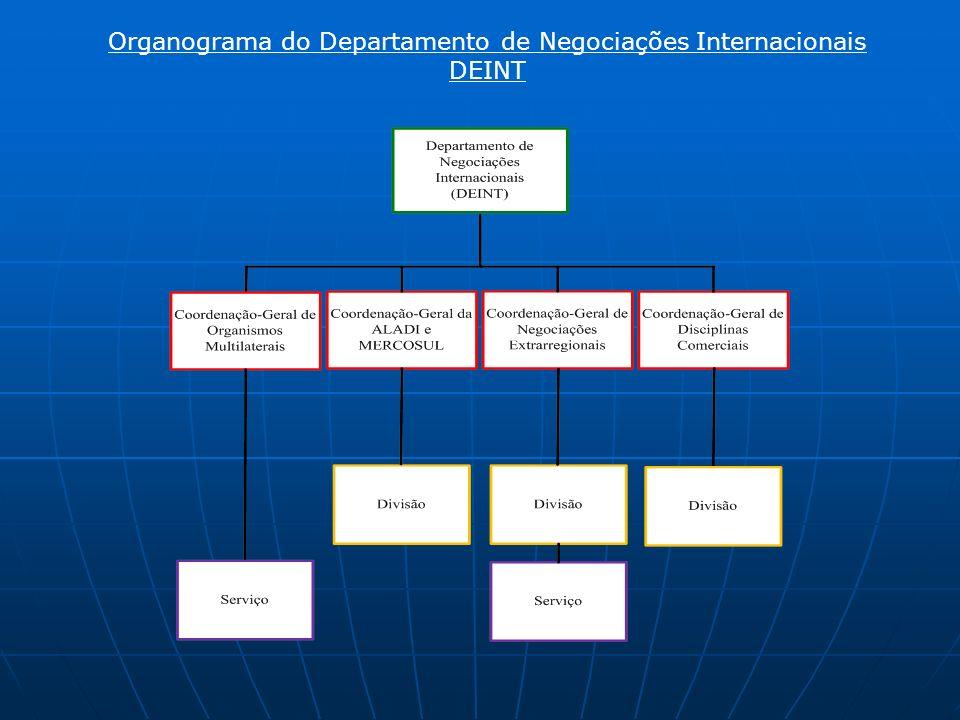 Organograma do Departamento de Negociações Internacionais DEINT
