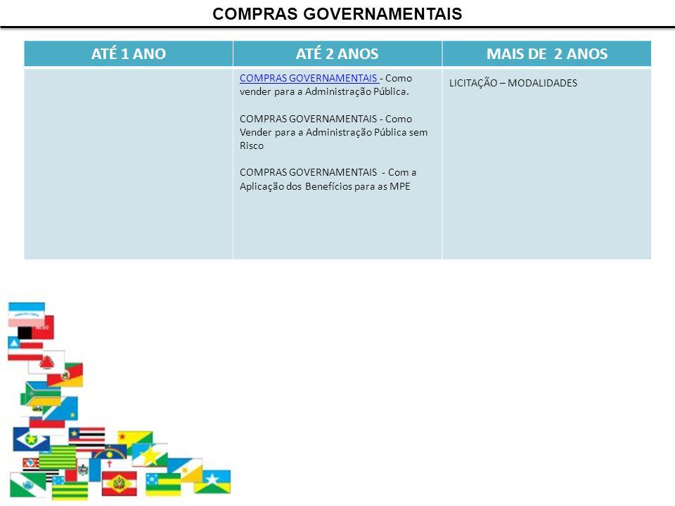 ATÉ 1 ANOATÉ 2 ANOSMAIS DE 2 ANOS COMPRAS GOVERNAMENTAIS COMPRAS GOVERNAMENTAIS - Como vender para a Administração Pública. COMPRAS GOVERNAMENTAIS - C