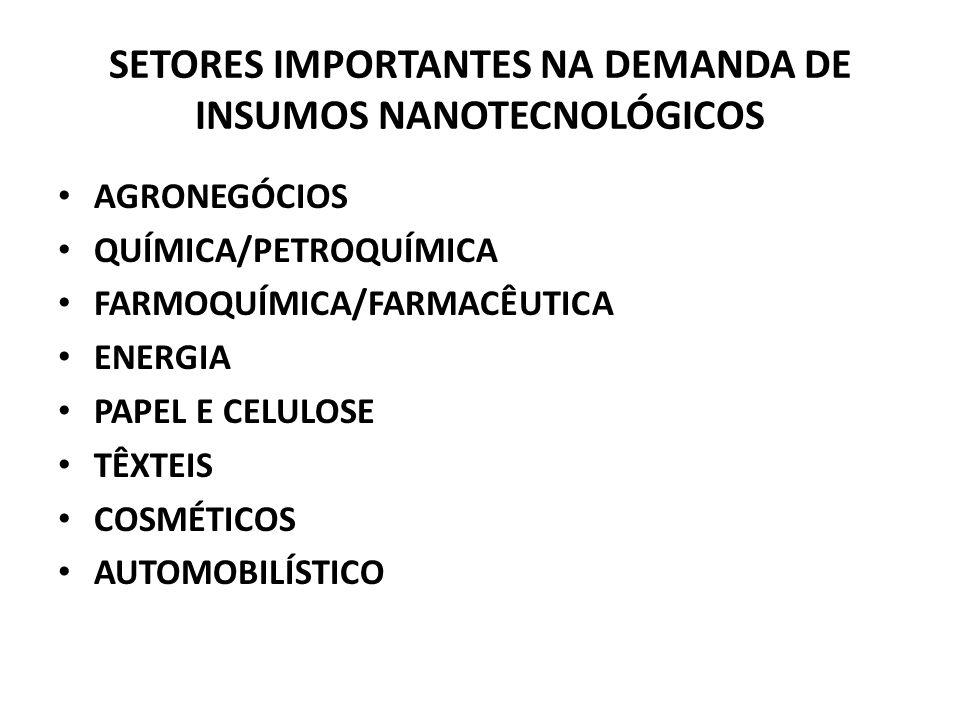 SETORES IMPORTANTES NA DEMANDA DE INSUMOS NANOTECNOLÓGICOS AGRONEGÓCIOS QUÍMICA/PETROQUÍMICA FARMOQUÍMICA/FARMACÊUTICA ENERGIA PAPEL E CELULOSE TÊXTEI