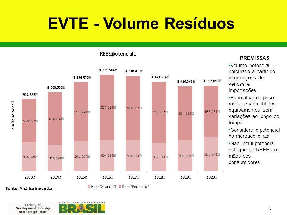 EVTE - Volume Resíduos PREMISSAS Volume potencial calculado a partir de informações de vendas e importações. Estimativa de peso médio e vida útil dos