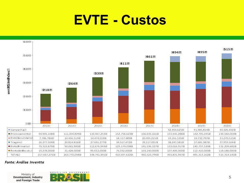 EVTE - Custos Fonte: Análise Inventta 5