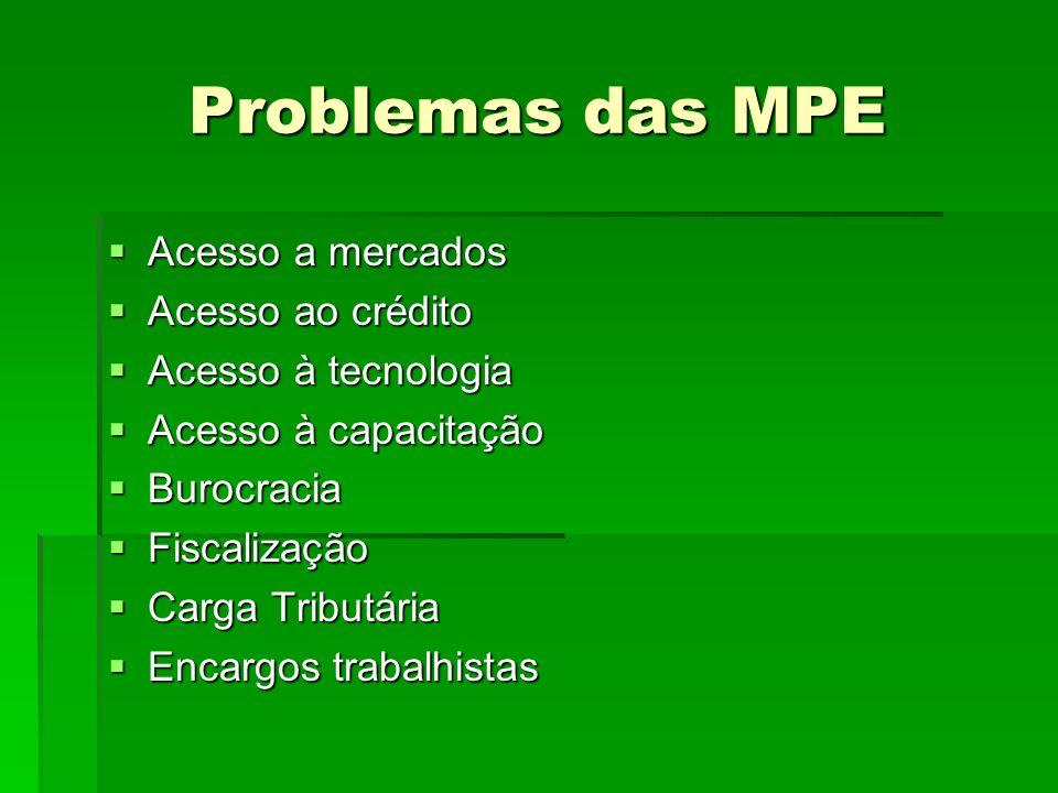 Problemas das MPE Acesso a mercados Acesso a mercados Acesso ao crédito Acesso ao crédito Acesso à tecnologia Acesso à tecnologia Acesso à capacitação