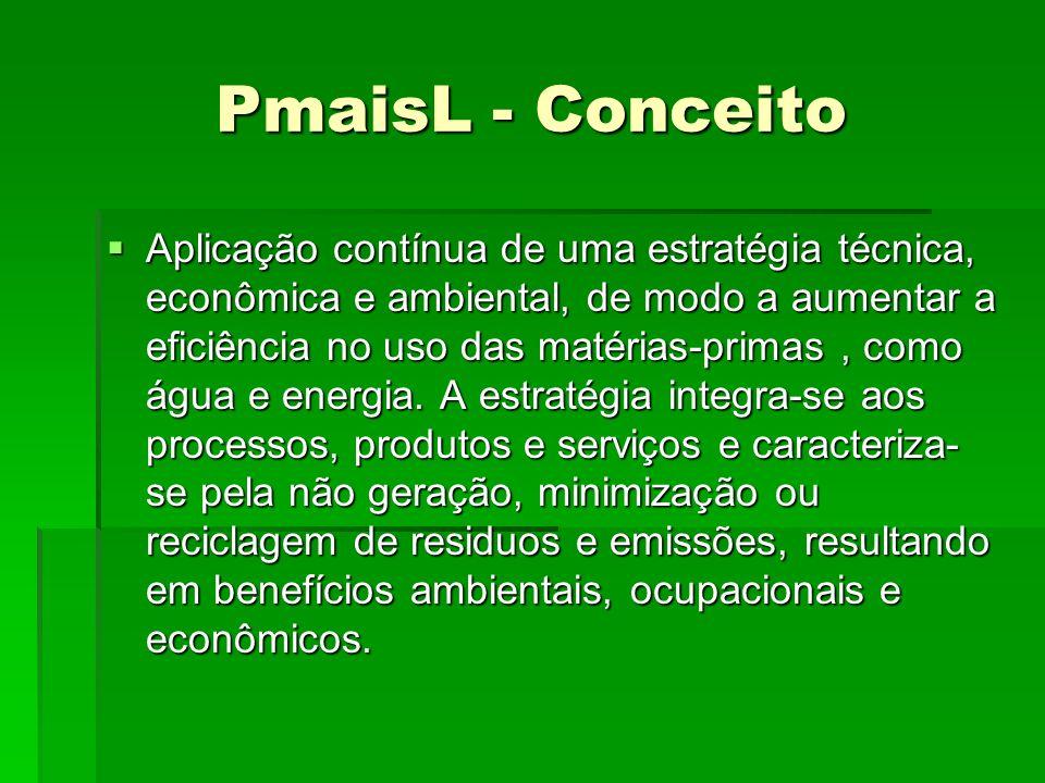 PmaisL - Conceito Aplicação contínua de uma estratégia técnica, econômica e ambiental, de modo a aumentar a eficiência no uso das matérias-primas, com