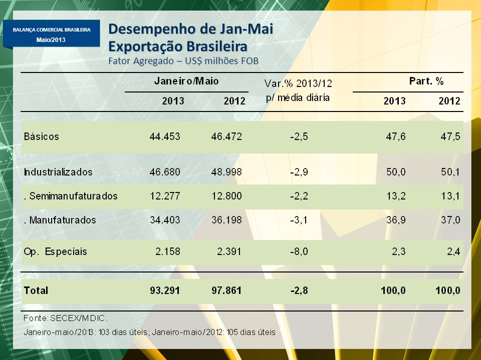 BALANÇA COMERCIAL BRASILEIRA Maio/2013 Desempenho de Jan-Mai Exportação Brasileira Fator Agregado – US$ milhões FOB