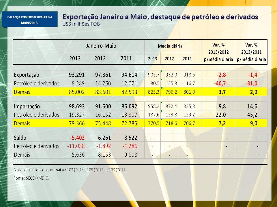BALANÇA COMERCIAL BRASILEIRA Maio/2013 Exportação Janeiro a Maio, destaque de petróleo e derivados US$ milhões FOB