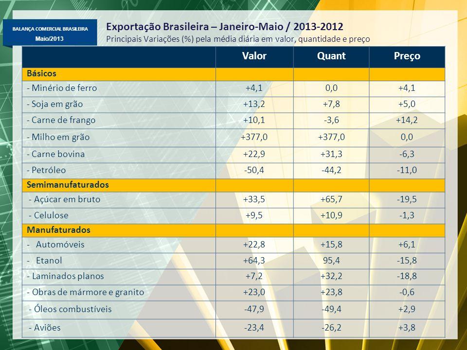 BALANÇA COMERCIAL BRASILEIRA Maio/2013 Exportação Brasileira – Janeiro-Maio / 2013-2012 Principais Variações (%) pela média diária em valor, quantidad