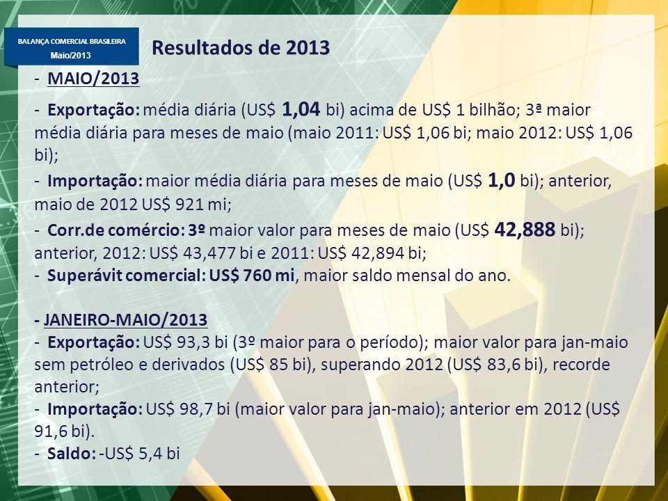 BALANÇA COMERCIAL BRASILEIRA Maio/2013 Exportação Brasileira – Janeiro-Maio / 2013-2012 Principais Variações (%) pela média diária em valor, quantidade e preço ValorQuantPreço Básicos - Minério de ferro+4,10,0+4,1 - Soja em grão+13,2+7,8+5,0 - Carne de frango+10,1-3,6+14,2 - Milho em grão+377,0 0,0 - Carne bovina+22,9+31,3-6,3 - Petróleo-50,4-44,2-11,0 Semimanufaturados - Açúcar em bruto+33,5+65,7-19,5 - Celulose+9,5+10,9-1,3 Manufaturados -Automóveis+22,8+15,8+6,1 -Etanol+64,395,4-15,8 - Laminados planos+7,2+32,2-18,8 - Obras de mármore e granito+23,0+23,8-0,6 - Óleos combustíveis-47,9-49,4+2,9 - Aviões-23,4-26,2+3,8