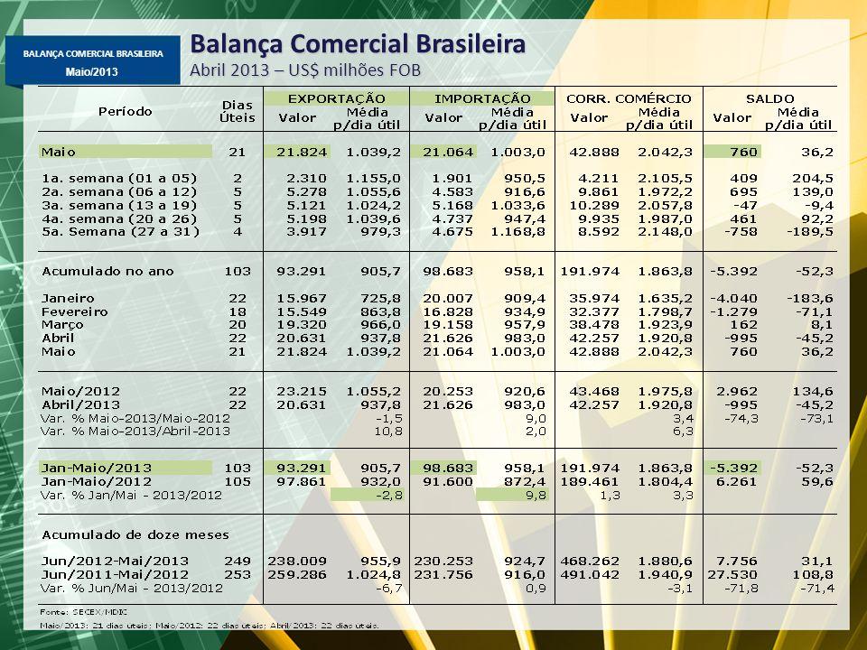 BALANÇA COMERCIAL BRASILEIRA Maio/2013 Exportação Mensal Média diária – US$ milhões FOB