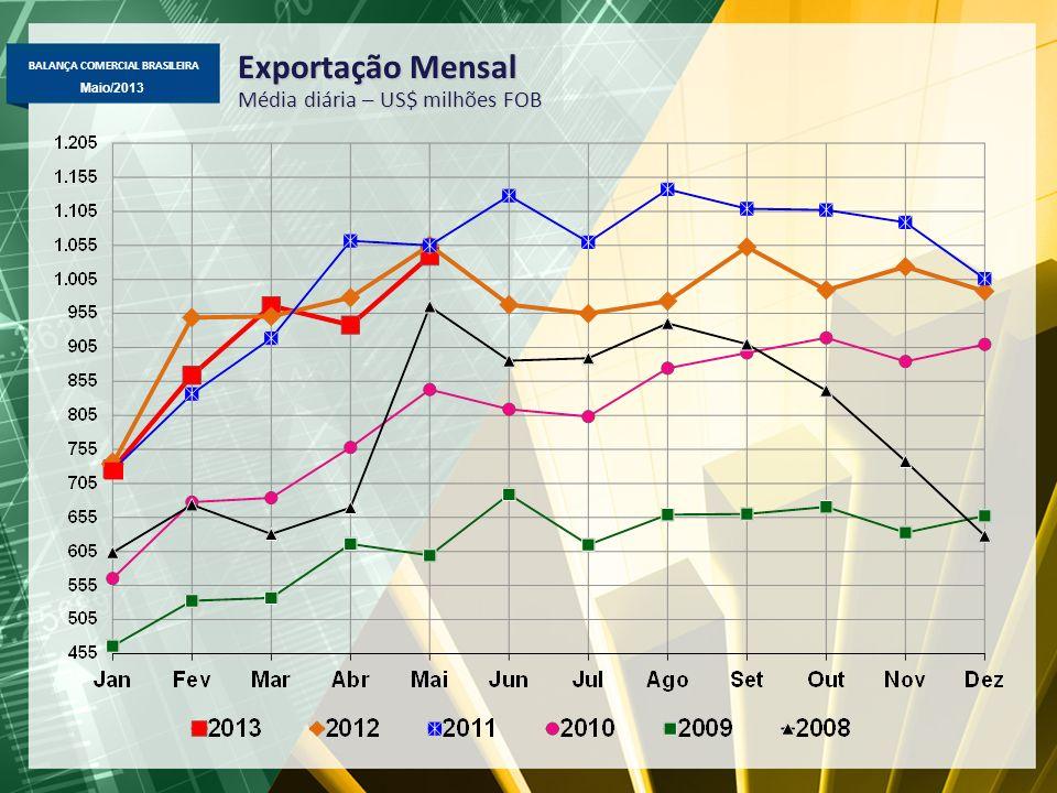 BALANÇA COMERCIAL BRASILEIRA Maio/2013 Exportação Mensal - Demais bens excl.