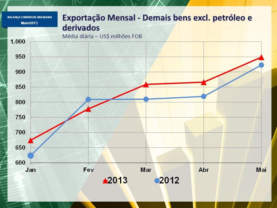 BALANÇA COMERCIAL BRASILEIRA Maio/2013 Exportação Mensal - Demais bens excl. petróleo e derivados Média diária – US$ milhões FOB