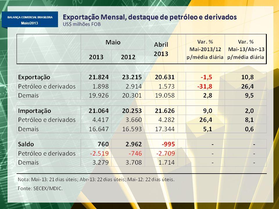 BALANÇA COMERCIAL BRASILEIRA Maio/2013 Exportação Mensal, destaque de petróleo e derivados US$ milhões FOB