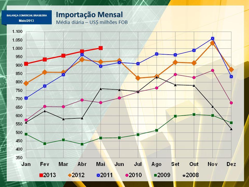 BALANÇA COMERCIAL BRASILEIRA Maio/2013 Desempenho de Maio 2013 - Exportação -Básicos: +1,7%, para US$ 11,5 bi (sem petróleo, aumento de 7,9%) -Semimanufaturados: -13,5%, para US$ 2,5 bi -Manufaturados: -0,9%, para US$ 7,4 bi (sem derivados de petróleo, aumento de 2,2%)