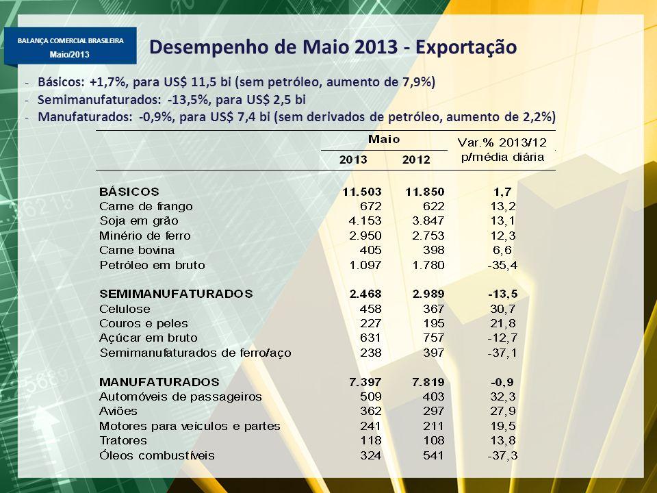 BALANÇA COMERCIAL BRASILEIRA Maio/2013 Desempenho de Maio 2013 - Importação -Bens de capital: -0,8%, para US$ 4,5 bi; -Matérias-primas e intermediários: +9,8%, para US$ 9,1 bi; -Combustíveis: +29,4%, para US$ 4,1 bi; -Bens de consumo: +0,5%, para US$ 3,3 bi; não-duráveis (+5,8%) e duráveis (-3,2%).
