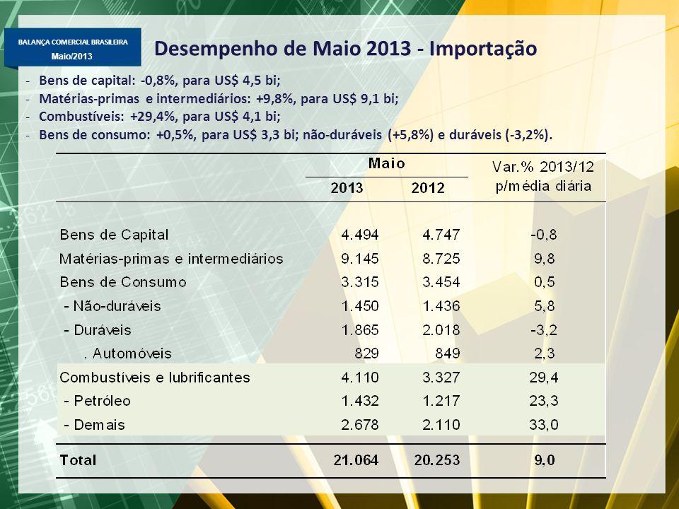 BALANÇA COMERCIAL BRASILEIRA Maio/2013 Desempenho de Maio 2013 - Importação -Bens de capital: -0,8%, para US$ 4,5 bi; -Matérias-primas e intermediário