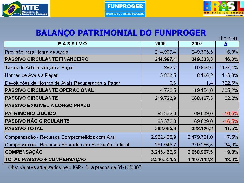 FUNPROGER GARANTINDO O EMPREENDEDORISMO BALANÇO PATRIMONIAL DO FUNPROGER