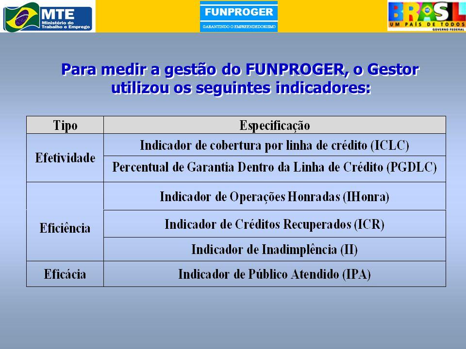 FUNPROGER GARANTINDO O EMPREENDEDORISMO Para medir a gestão do FUNPROGER, o Gestor utilizou os seguintes indicadores: