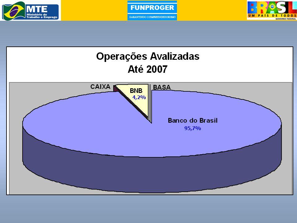 FUNPROGER GARANTINDO O EMPREENDEDORISMO 95,7% 4,2%