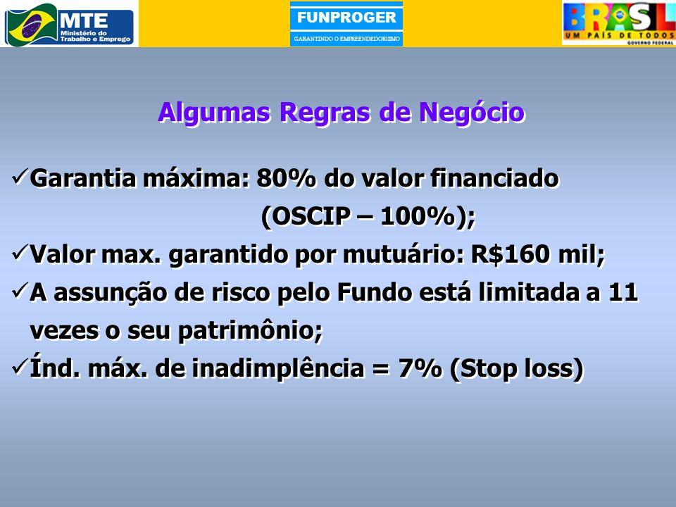 FUNPROGER GARANTINDO O EMPREENDEDORISMO Algumas Regras de Negócio Garantia máxima: 80% do valor financiado (OSCIP – 100%); Valor max. garantido por mu