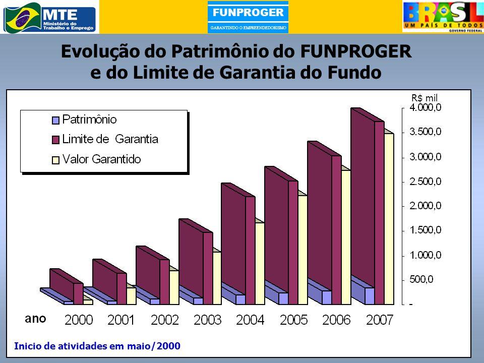 FUNPROGER GARANTINDO O EMPREENDEDORISMO R$ mil Evolução do Patrimônio do FUNPROGER e do Limite de Garantia do Fundo Inicio de atividades em maio/2000