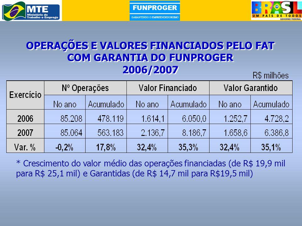 FUNPROGER GARANTINDO O EMPREENDEDORISMO OPERAÇÕES E VALORES FINANCIADOS PELO FAT COM GARANTIA DO FUNPROGER 2006/2007 OPERAÇÕES E VALORES FINANCIADOS P