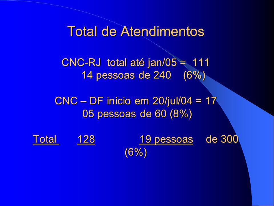 Total de Atendimentos CNC-RJ total até jan/05 = 111 14 pessoas de 240 (6%) CNC – DF início em 20/jul/04 = 17 05 pessoas de 60 (8%) Total 128 19 pessoa