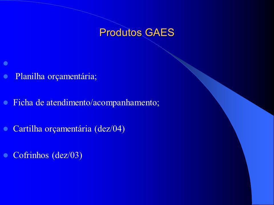 Produtos GAES Planilha orçamentária; Ficha de atendimento/acompanhamento; Cartilha orçamentária (dez/04) Cofrinhos (dez/03)