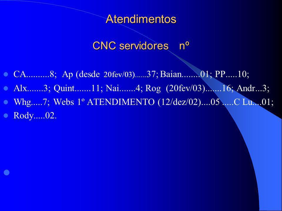 Atendimentos CNC servidores nº CA..........8; Ap (desde 20fev/03)...... 37; Baian........01; PP.....10; Alx.......3; Quint.......11; Nai.......4; Rog