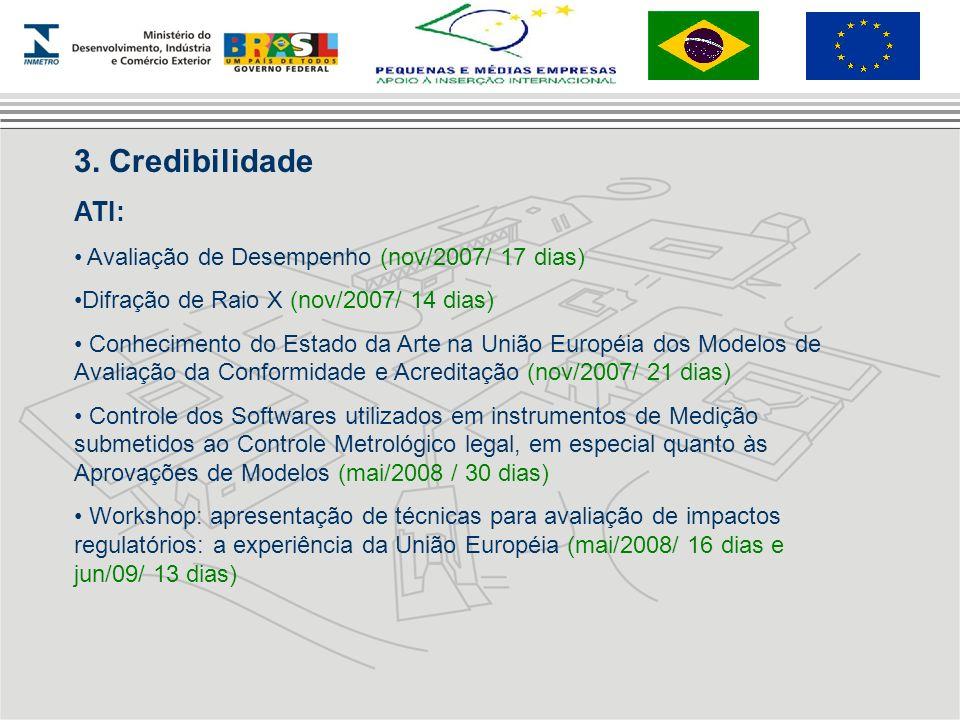 3. Credibilidade ATI: Avaliação de Desempenho (nov/2007/ 17 dias) Difração de Raio X (nov/2007/ 14 dias) Conhecimento do Estado da Arte na União Europ