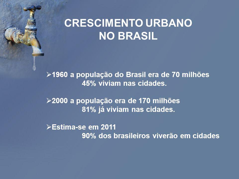 1960 a população do Brasil era de 70 milhões 45% viviam nas cidades. 2000 a população era de 170 milhões 81% já viviam nas cidades. Estima-se em 2011