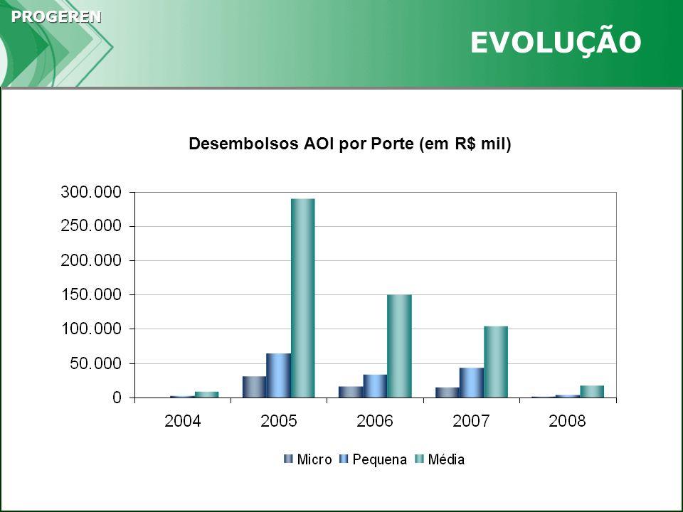 PROGEREN EVOLUÇÃO Desembolsos AOI por Porte (em R$ mil)