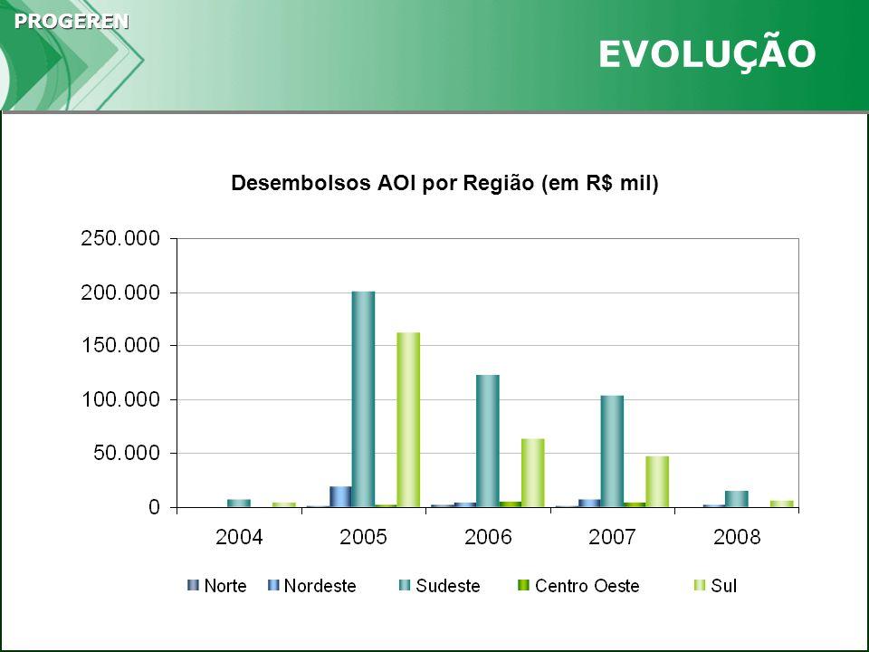 PROGEREN EVOLUÇÃO Desembolsos AOI por Região (em R$ mil)