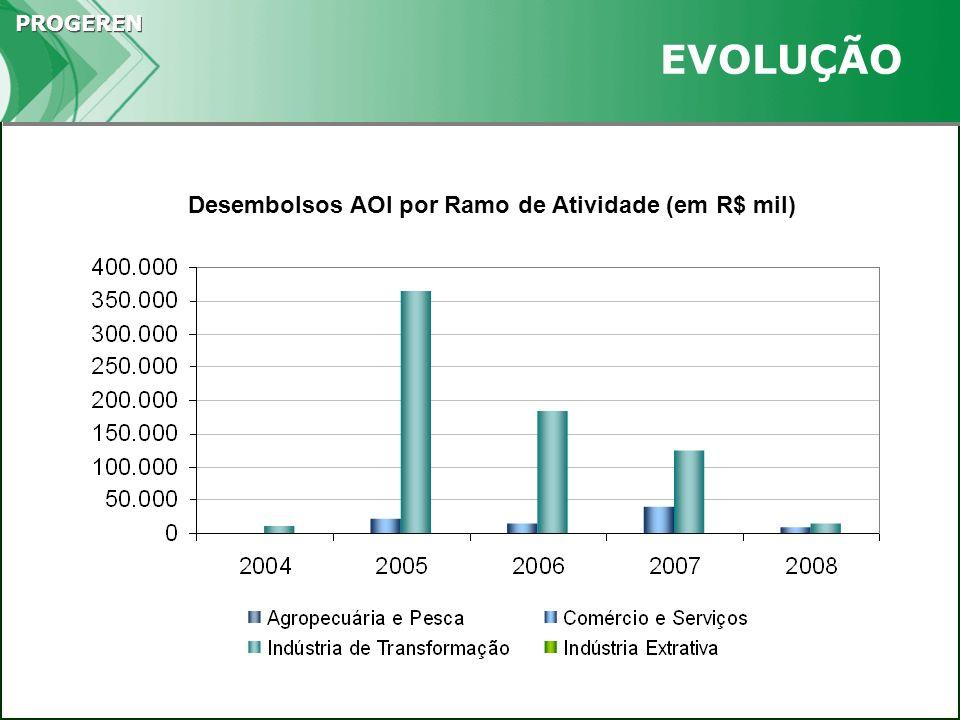 PROGEREN EVOLUÇÃO Desembolsos AOI por Ramo de Atividade (em R$ mil)