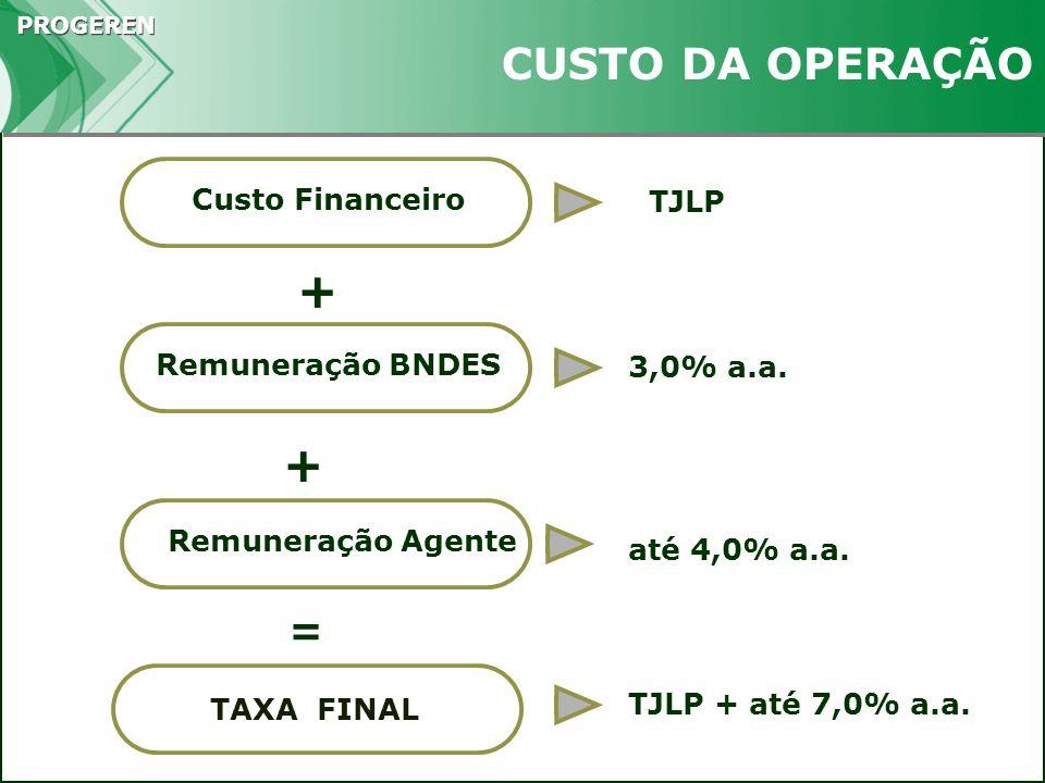 PROGEREN TAXA FINAL Remuneração BNDES 3,0% a.a. + = Remuneração Agente até 4,0% a.a. + Custo Financeiro TJLP CUSTO DA OPERAÇÃO TJLP + até 7,0% a.a.