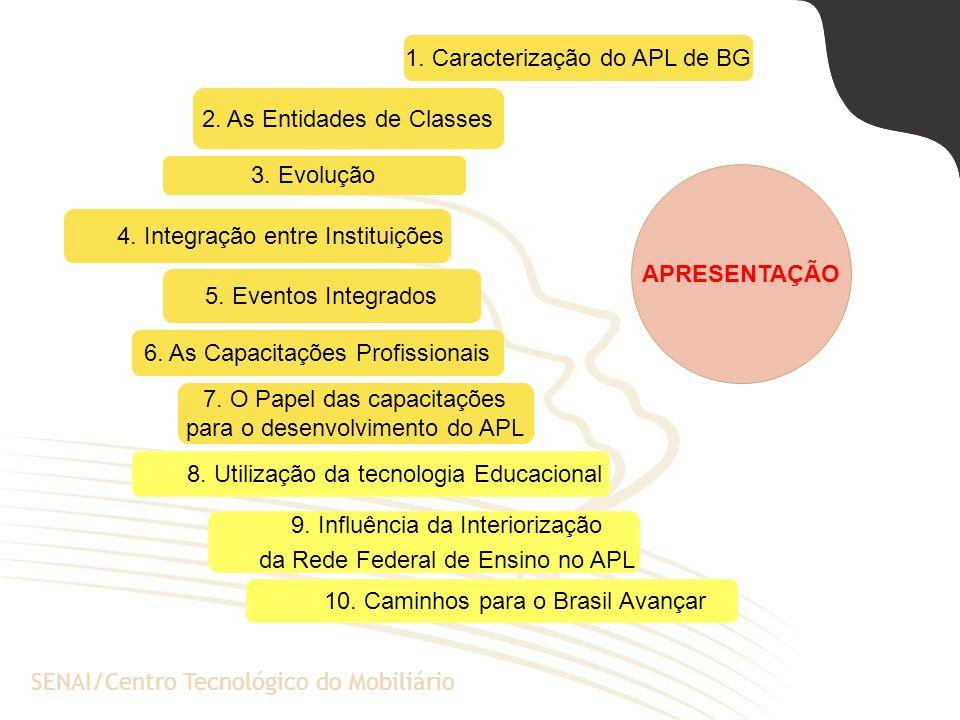 A Escola de Negócios da PUCRSSENAI/Centro Tecnológico do Mobiliário 2. As Entidades de Classes 3. Evolução 5. Eventos Integrados 6. As Capacitações Pr
