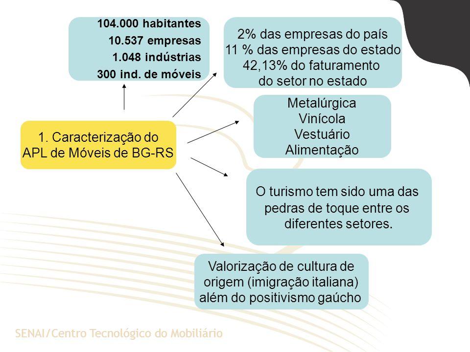 A Escola de Negócios da PUCRSSENAI/Centro Tecnológico do Mobiliário 1. Caracterização do APL de Móveis de BG-RS 2% das empresas do país 11 % das empre