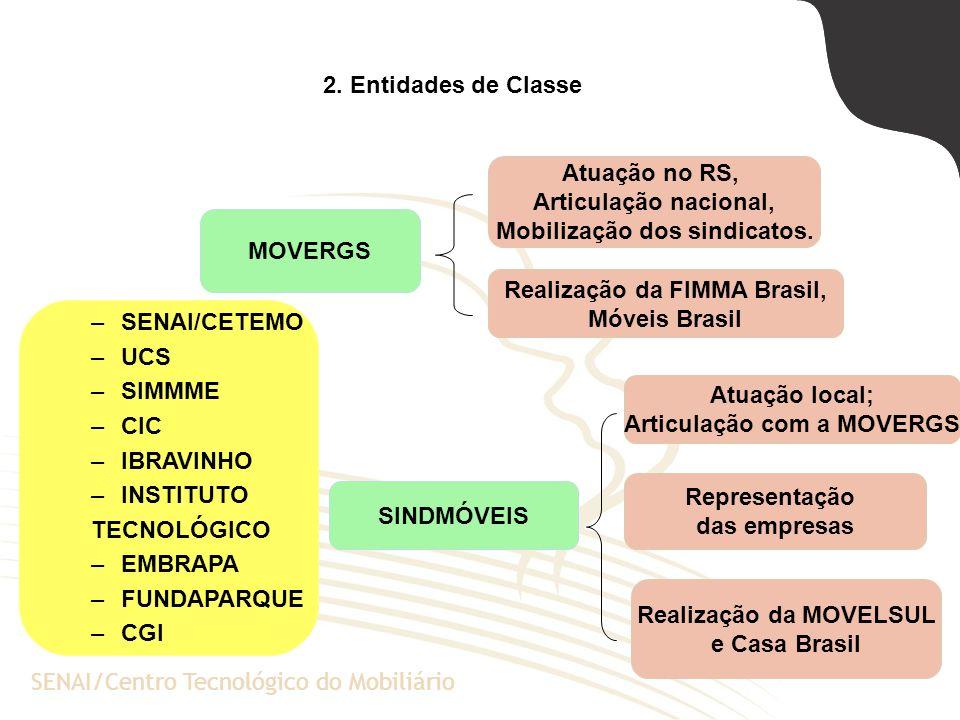 A Escola de Negócios da PUCRSSENAI/Centro Tecnológico do Mobiliário 2. Entidades de Classe MOVERGS Atuação no RS, Articulação nacional, Mobilização do