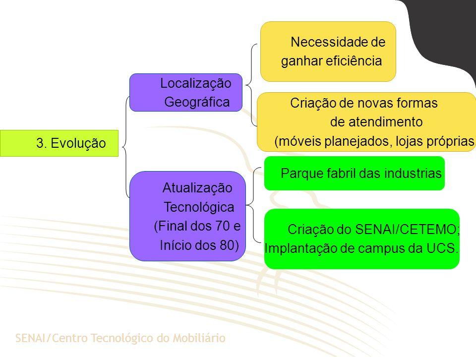 A Escola de Negócios da PUCRSSENAI/Centro Tecnológico do Mobiliário 3. Evolução Localização Geográfica Atualização Tecnológica (Final dos 70 e Início